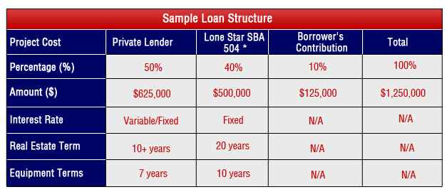 loan-structure